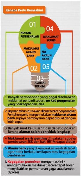 Download Borang Permohonan Baru Dan Kemaskini BR1M 2016