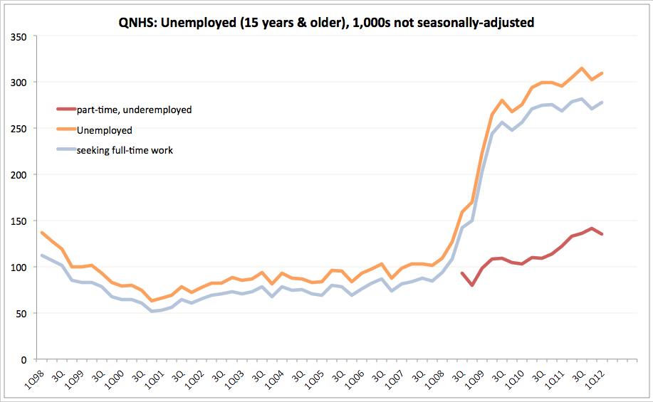 Underemployed Economics under-employed we have