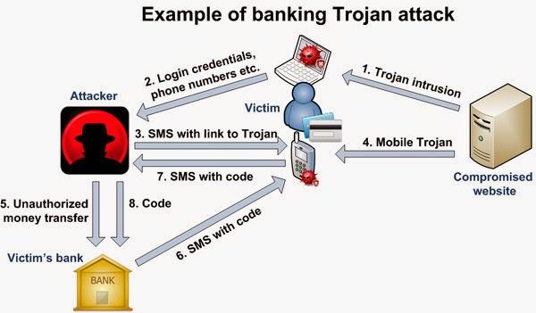 Cara Menghindari  Rekening bank online Dibobol hacker
