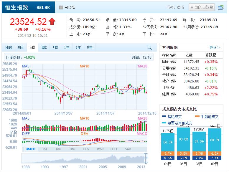 中国株コバンザメ投資 香港ハンセン指数20141210