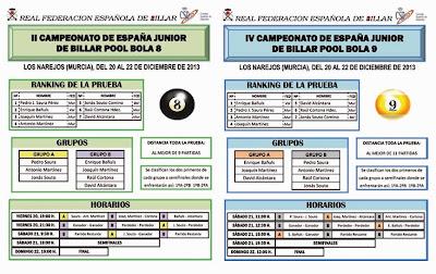 Grupos del Campeonato de España júnior