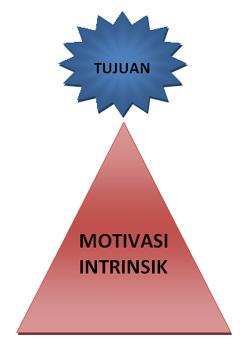 apakah yang dimaksud dengan motivasi intrinsik itu? seberapa pentingkah bagi siswa untuk memiliki motivasi intrinsik? lalu apa pengetian motivasi intrinsik itu?