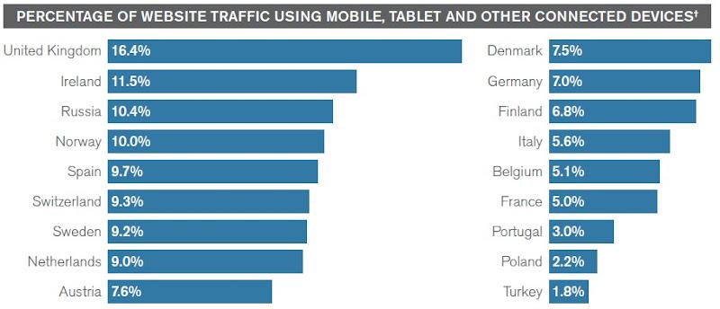 trafic internet utilisant un mobile