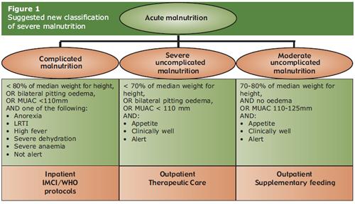moderate acute malnutrition