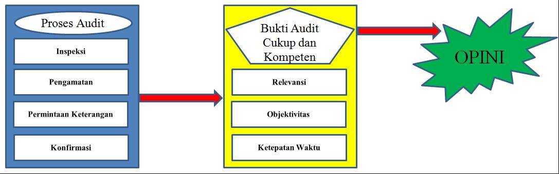Dunia Akuntan Bukti Audit