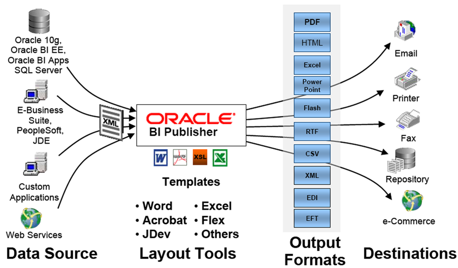 Oracle bi publisher reporting in siebel what is oracle bi for Bi publisher data template example