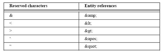 XML keywords