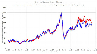 Oil: The Disappearing Brent / WTI Spread