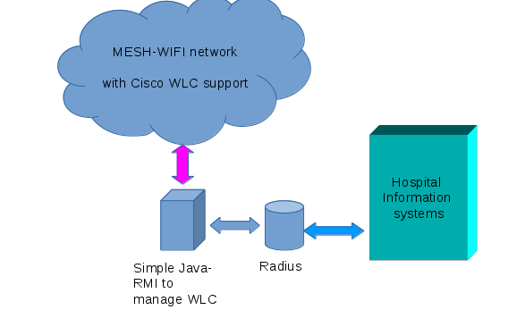 Cisco WLC radius managed wifi