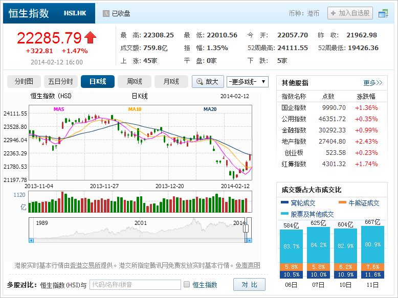 中国株コバンザメ投資 香港ハンセン指数20140212