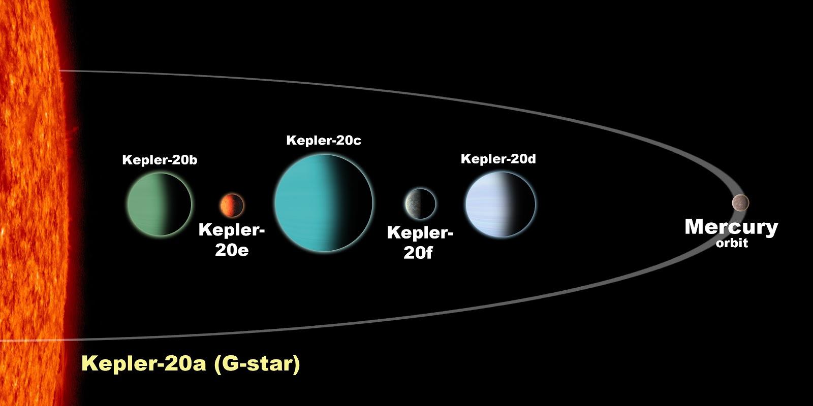 solar system dimensions - photo #38