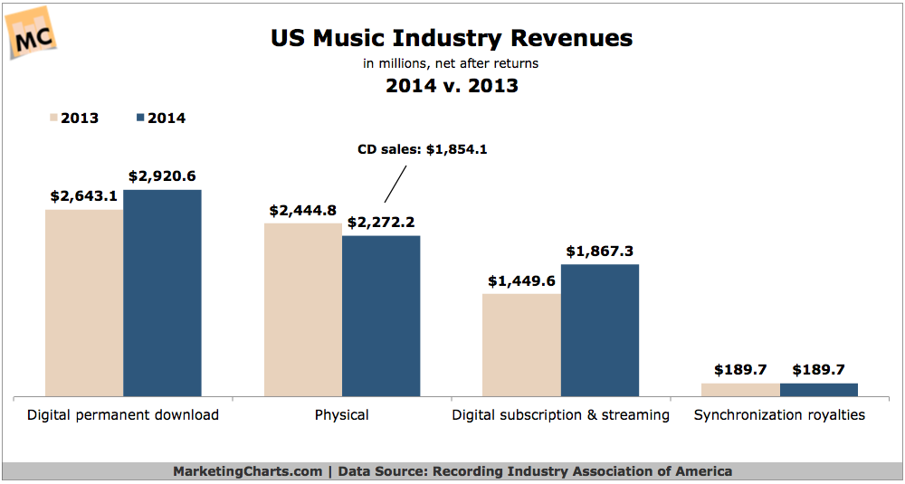 digital downloads make higher revenue as compared to CD sales