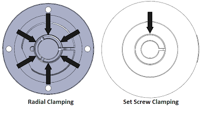Radial Clamping vs. Set Screw Clamping