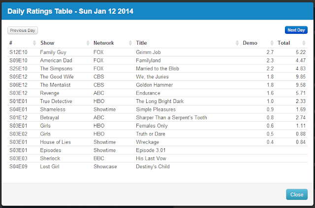 Final Adjusted TV Ratings for Sunday 12th January 2014