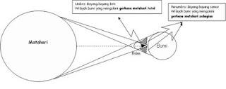 proses terjadinya gerhana matahari