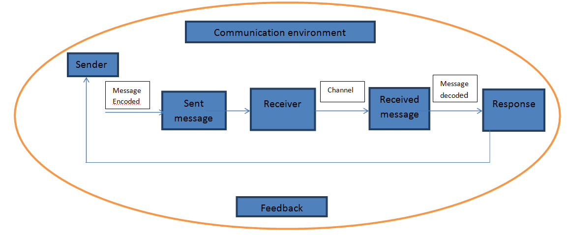 isha    s blog for lj  unit  basics of communication  question bank    communication can be defined as the exchange of information  ideas and knowledge between the sender and receiver through an accepted code of language