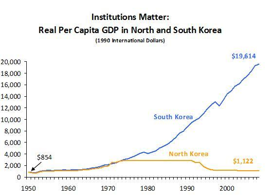 north and south economy essay Read this essay on north and south korea compare and contrast south korea achieved rapid economic growth with per north and south korea.