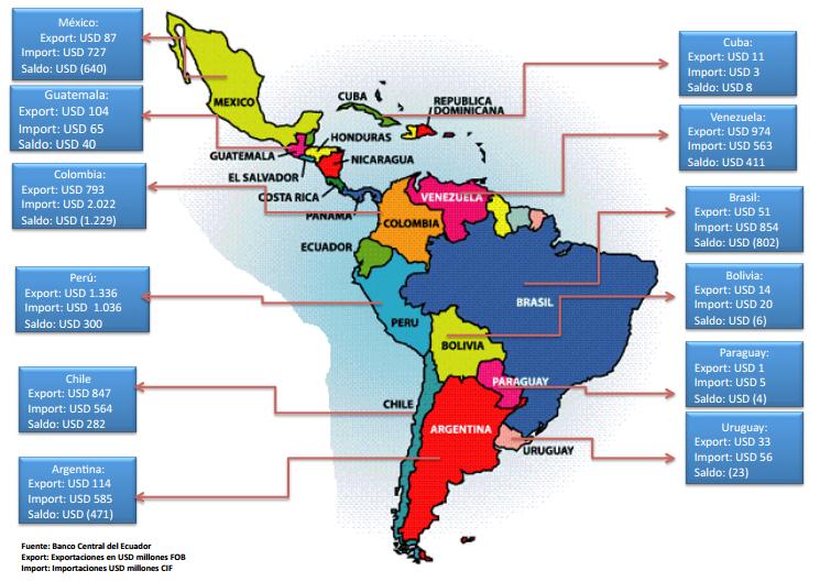 ecuador comercial: