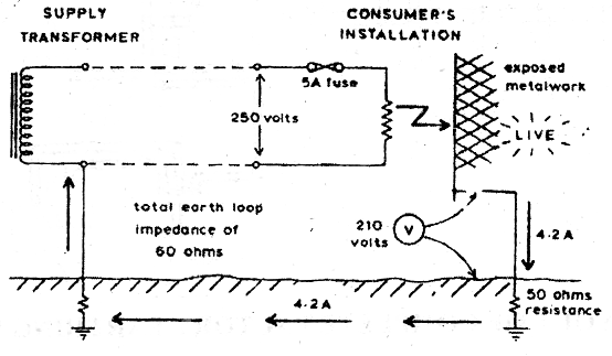 electrical topics  example of design of an earthing system