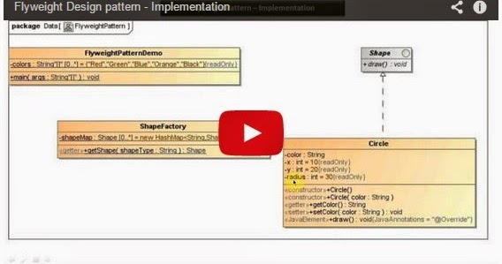 Java ee flyweight design pattern implementation for Pool design pattern java