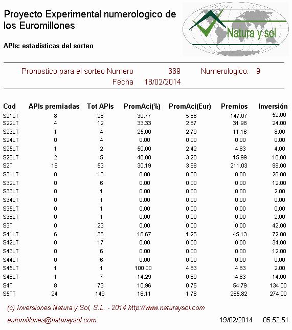 estadísticas apuestas sorteo euromillones