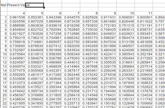 how to calculate return on capital farm