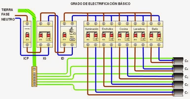 Taller de empleo energia solar termica de reinosa cuadros for Cuadro electrico componentes
