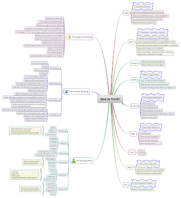 Mindmap of How to Think and How to Test