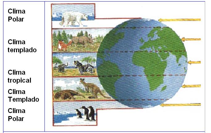 Equipo 5 nivel herencia ciencias sociales ud 5 el for Aplicacion del clima