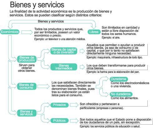 Bienes y servicios sistemavivo prueba for Tipos de servicios de un hotel