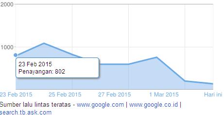 Update Algoritma Google 2015