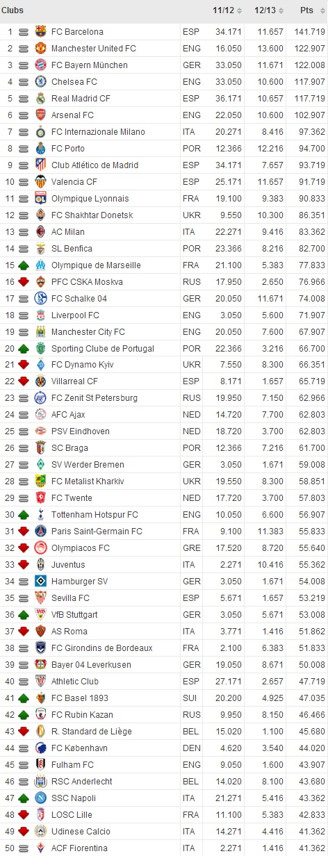 UEFA CLUB RATING