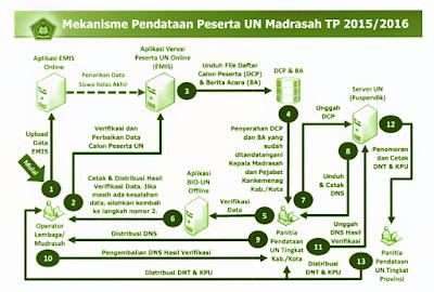Mekanisme Pendataan Peserta UN Melalui EMIS Verval UN