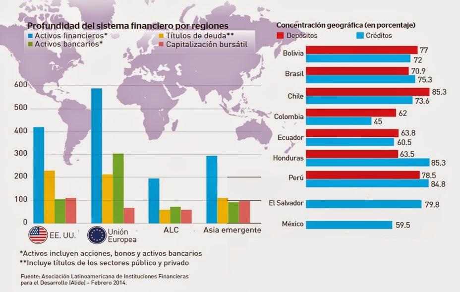 profundidad-de-sistema-financiero-por-regiones