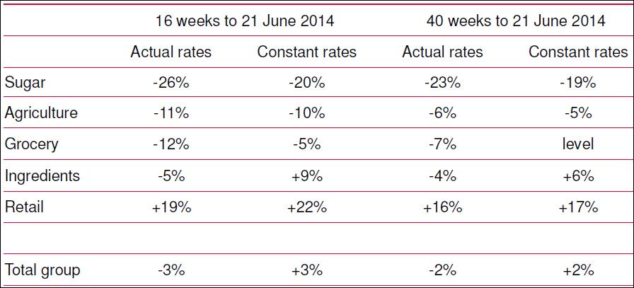 revenue, Q3. 2014, ABF
