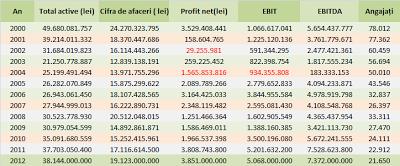 Evoluția indicatorilor principali la Petrom între 2000-2012