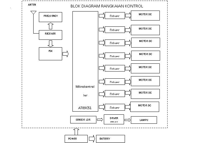 93spot soegeng diagram blok dari keseluruhan sistem dapat dilihat pada gambar 27 dibawah ini ccuart Image collections