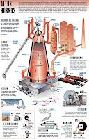 Lámina elmundo: Funcionamiento alto horno