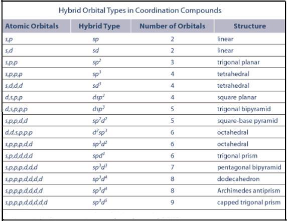 Hybridization Chemistry Chart Erkalnathandedecker