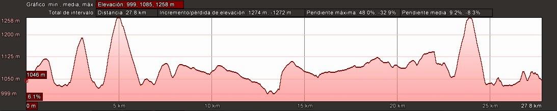 Perfil del Arganza Trail 2015. /CM LOS PELENDONES