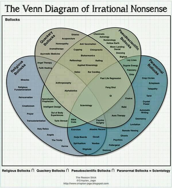 Funny Venn Diagram Irrational Nonsense Bollocks Joke Picture
