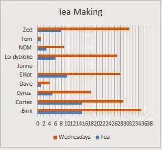 2014  Tea Chart