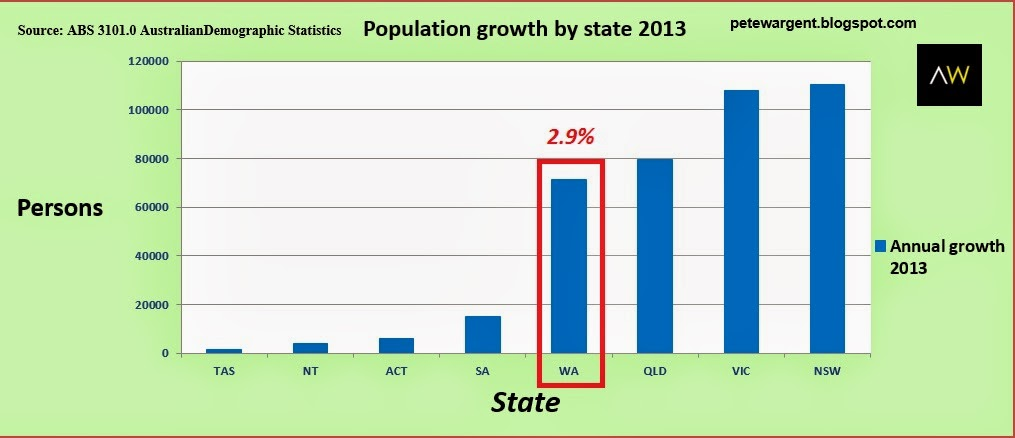 Population growth by state 2013