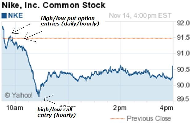Nike stock options