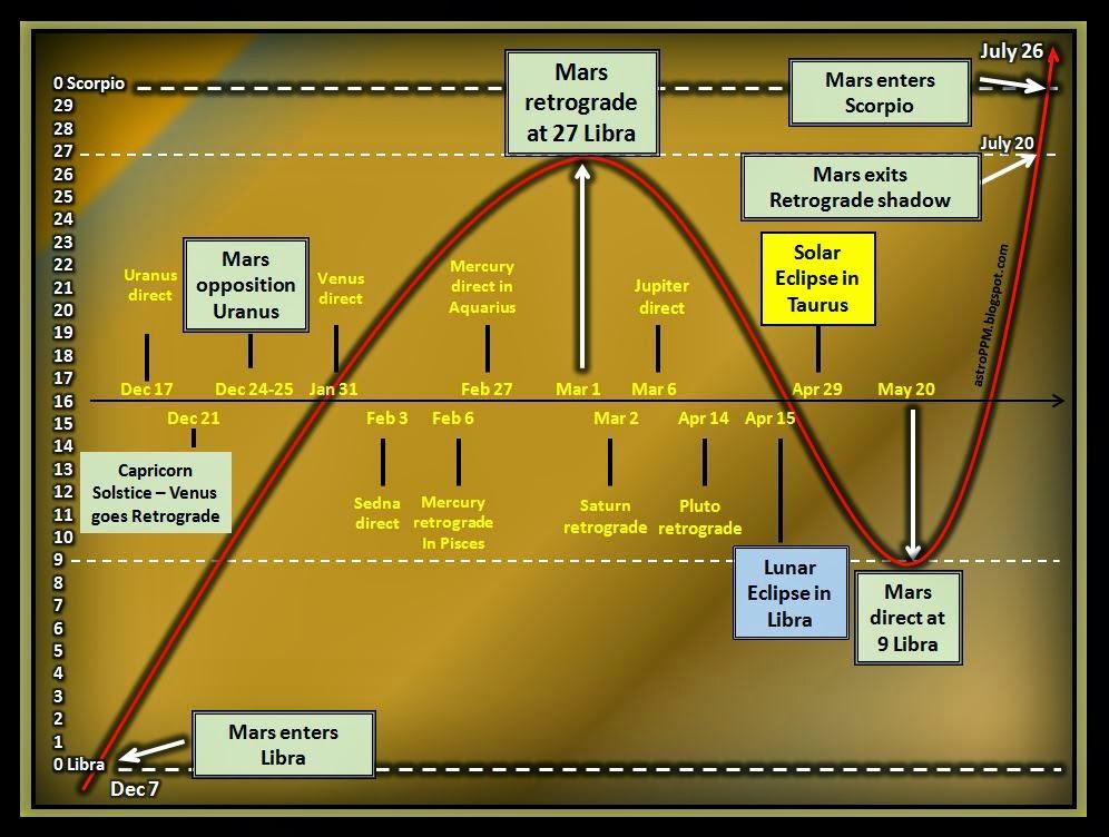 diagram of Mars' 2013-2014 transit of Libra