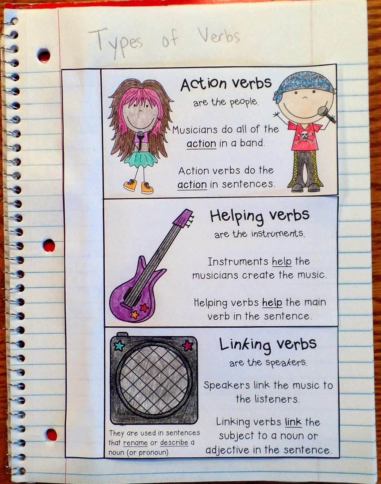 crafting connections types of verbs anchor chart a bie types of verbs interactive notebook entry action linking and helping verbs