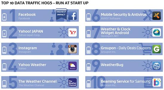 Android: Apps que consomem mais bateria, memória e internet 09