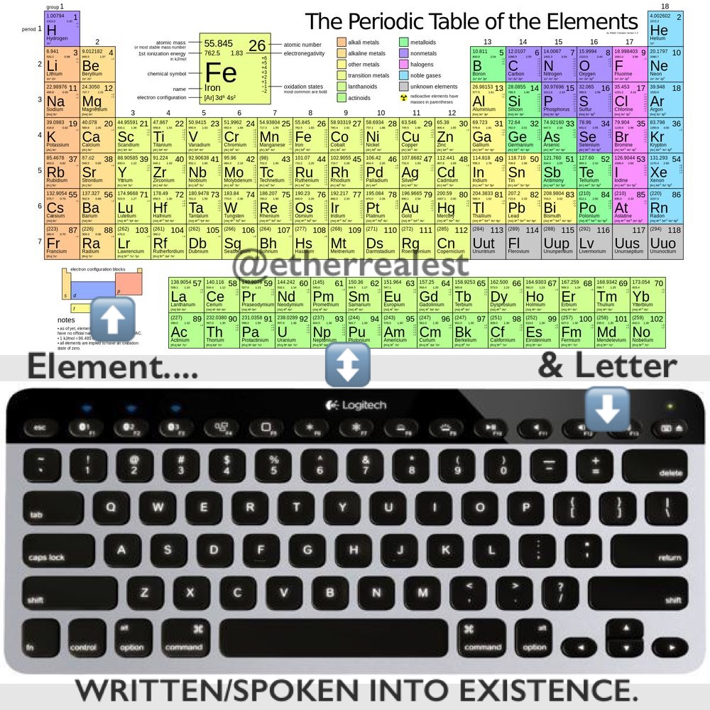 Periodic table of computer keyboard elements urtaz Choice Image