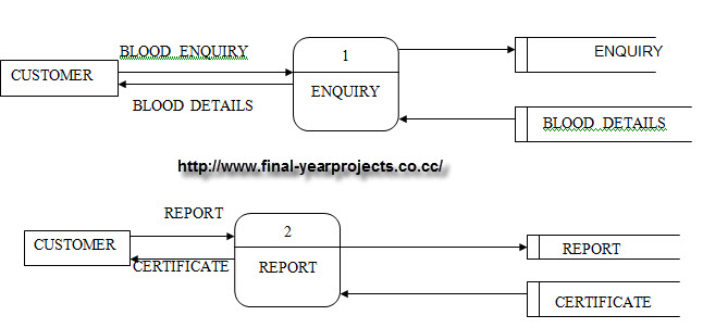 Blood Bank Vb Project Report Major Project Free Final