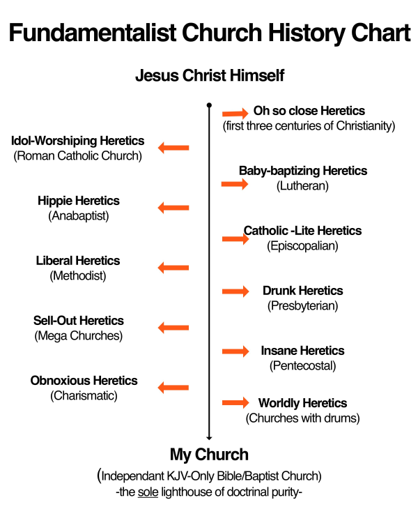 Fundamentalist Church History Chart